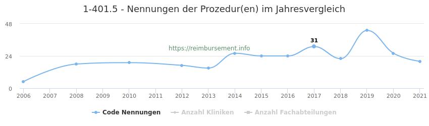 1-401.5 Nennungen der Prozeduren und Anzahl der einsetzenden Kliniken, Fachabteilungen pro Jahr