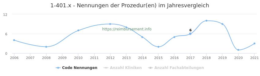 1-401.x Nennungen der Prozeduren und Anzahl der einsetzenden Kliniken, Fachabteilungen pro Jahr