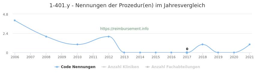 1-401.y Nennungen der Prozeduren und Anzahl der einsetzenden Kliniken, Fachabteilungen pro Jahr
