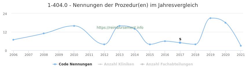 1-404.0 Nennungen der Prozeduren und Anzahl der einsetzenden Kliniken, Fachabteilungen pro Jahr