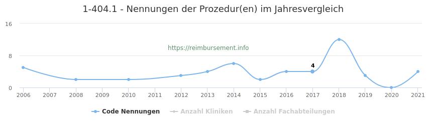 1-404.1 Nennungen der Prozeduren und Anzahl der einsetzenden Kliniken, Fachabteilungen pro Jahr