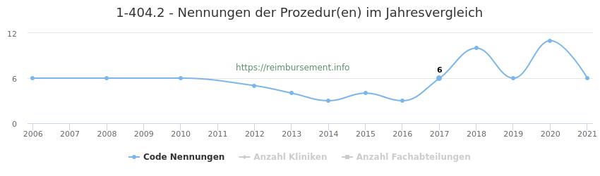 1-404.2 Nennungen der Prozeduren und Anzahl der einsetzenden Kliniken, Fachabteilungen pro Jahr