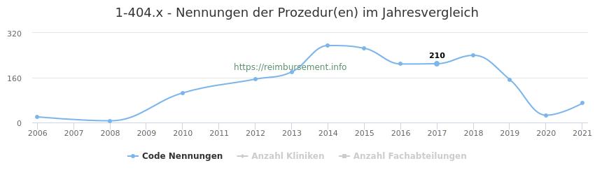 1-404.x Nennungen der Prozeduren und Anzahl der einsetzenden Kliniken, Fachabteilungen pro Jahr