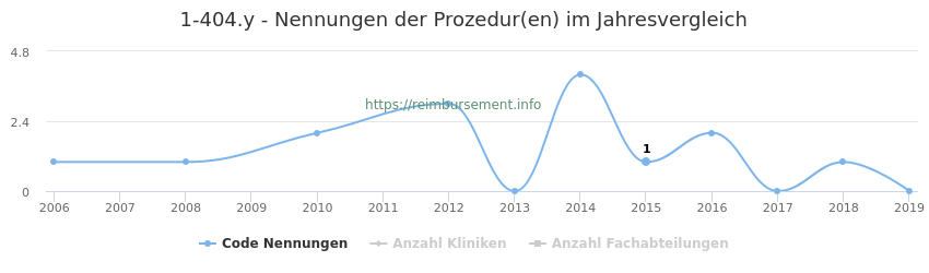 1-404.y Nennungen der Prozeduren und Anzahl der einsetzenden Kliniken, Fachabteilungen pro Jahr
