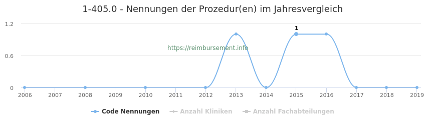 1-405.0 Nennungen der Prozeduren und Anzahl der einsetzenden Kliniken, Fachabteilungen pro Jahr