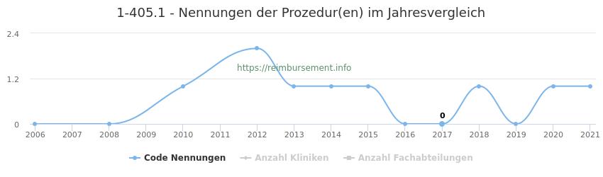 1-405.1 Nennungen der Prozeduren und Anzahl der einsetzenden Kliniken, Fachabteilungen pro Jahr