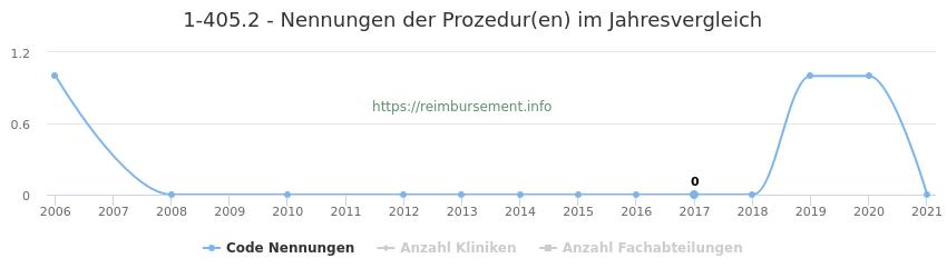 1-405.2 Nennungen der Prozeduren und Anzahl der einsetzenden Kliniken, Fachabteilungen pro Jahr
