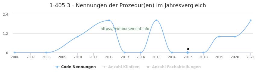 1-405.3 Nennungen der Prozeduren und Anzahl der einsetzenden Kliniken, Fachabteilungen pro Jahr