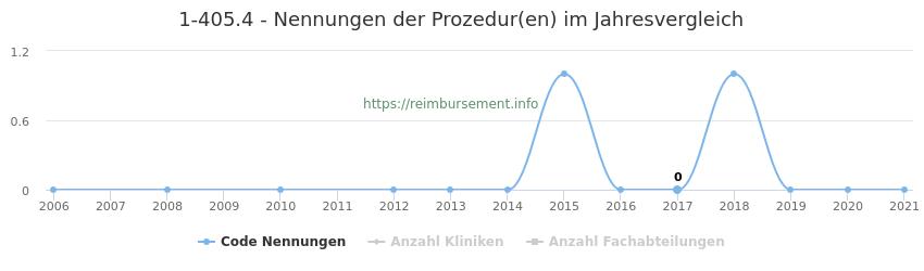 1-405.4 Nennungen der Prozeduren und Anzahl der einsetzenden Kliniken, Fachabteilungen pro Jahr