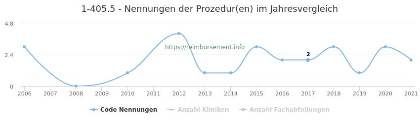 1-405.5 Nennungen der Prozeduren und Anzahl der einsetzenden Kliniken, Fachabteilungen pro Jahr