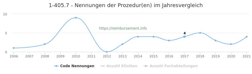 1-405.7 Nennungen der Prozeduren und Anzahl der einsetzenden Kliniken, Fachabteilungen pro Jahr