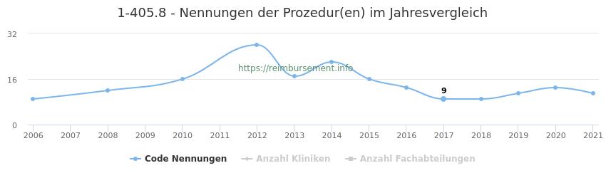 1-405.8 Nennungen der Prozeduren und Anzahl der einsetzenden Kliniken, Fachabteilungen pro Jahr