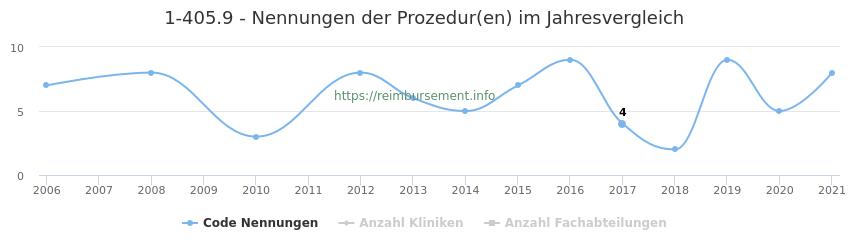 1-405.9 Nennungen der Prozeduren und Anzahl der einsetzenden Kliniken, Fachabteilungen pro Jahr