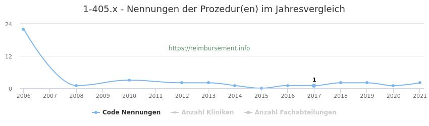 1-405.x Nennungen der Prozeduren und Anzahl der einsetzenden Kliniken, Fachabteilungen pro Jahr