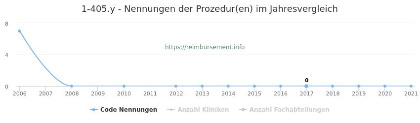 1-405.y Nennungen der Prozeduren und Anzahl der einsetzenden Kliniken, Fachabteilungen pro Jahr