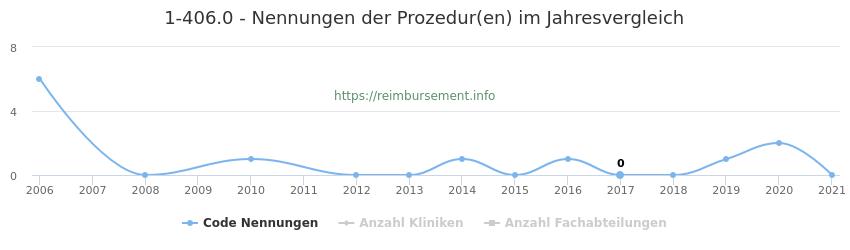 1-406.0 Nennungen der Prozeduren und Anzahl der einsetzenden Kliniken, Fachabteilungen pro Jahr