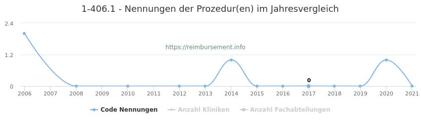 1-406.1 Nennungen der Prozeduren und Anzahl der einsetzenden Kliniken, Fachabteilungen pro Jahr