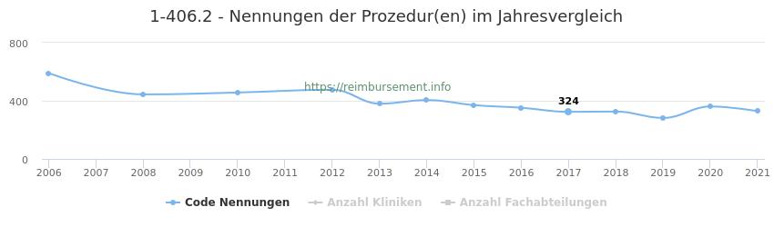 1-406.2 Nennungen der Prozeduren und Anzahl der einsetzenden Kliniken, Fachabteilungen pro Jahr