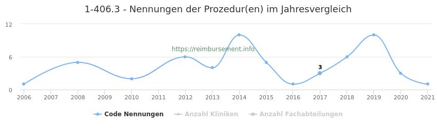 1-406.3 Nennungen der Prozeduren und Anzahl der einsetzenden Kliniken, Fachabteilungen pro Jahr