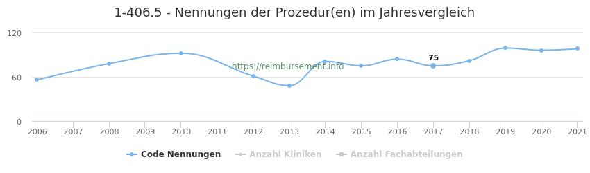 1-406.5 Nennungen der Prozeduren und Anzahl der einsetzenden Kliniken, Fachabteilungen pro Jahr