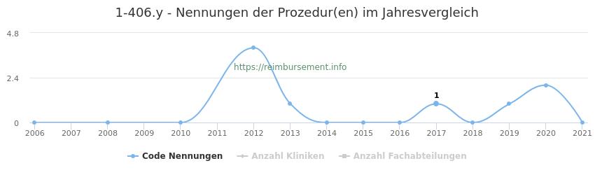 1-406.y Nennungen der Prozeduren und Anzahl der einsetzenden Kliniken, Fachabteilungen pro Jahr