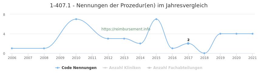 1-407.1 Nennungen der Prozeduren und Anzahl der einsetzenden Kliniken, Fachabteilungen pro Jahr