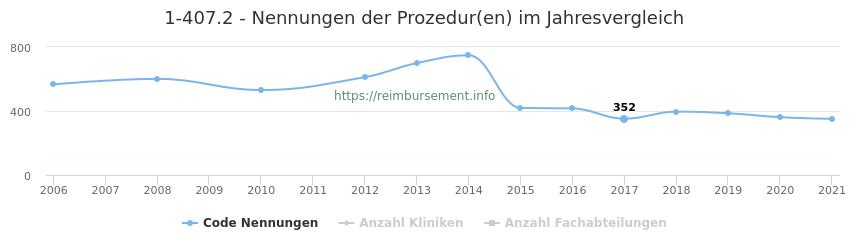 1-407.2 Nennungen der Prozeduren und Anzahl der einsetzenden Kliniken, Fachabteilungen pro Jahr
