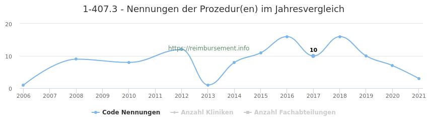 1-407.3 Nennungen der Prozeduren und Anzahl der einsetzenden Kliniken, Fachabteilungen pro Jahr