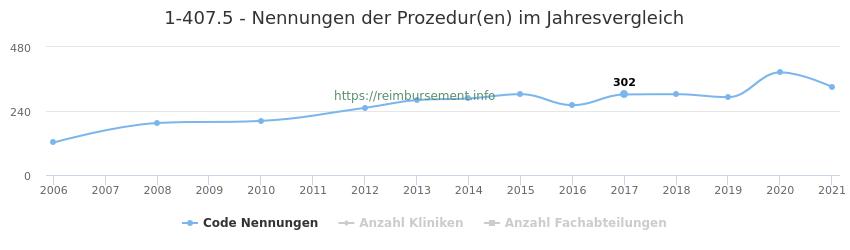 1-407.5 Nennungen der Prozeduren und Anzahl der einsetzenden Kliniken, Fachabteilungen pro Jahr