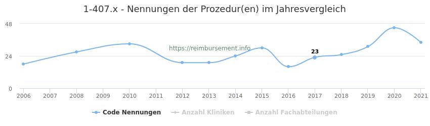 1-407.x Nennungen der Prozeduren und Anzahl der einsetzenden Kliniken, Fachabteilungen pro Jahr