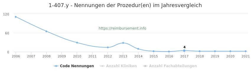 1-407.y Nennungen der Prozeduren und Anzahl der einsetzenden Kliniken, Fachabteilungen pro Jahr