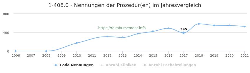 1-408.0 Nennungen der Prozeduren und Anzahl der einsetzenden Kliniken, Fachabteilungen pro Jahr