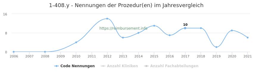 1-408.y Nennungen der Prozeduren und Anzahl der einsetzenden Kliniken, Fachabteilungen pro Jahr