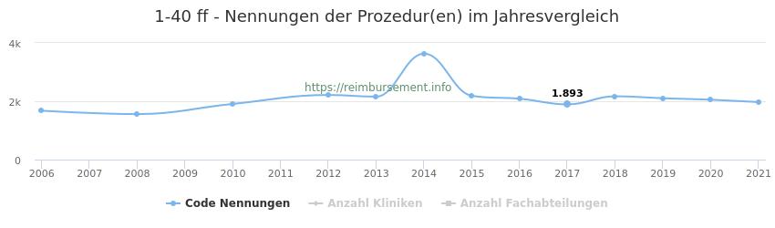 1-40 Nennungen der Prozeduren und Anzahl der einsetzenden Kliniken, Fachabteilungen pro Jahr