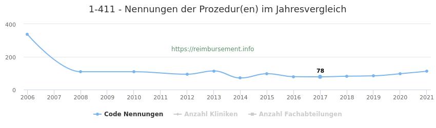 1-411 Nennungen der Prozeduren und Anzahl der einsetzenden Kliniken, Fachabteilungen pro Jahr