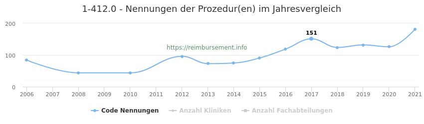 1-412.0 Nennungen der Prozeduren und Anzahl der einsetzenden Kliniken, Fachabteilungen pro Jahr