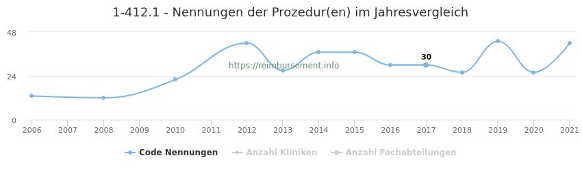 1-412.1 Nennungen der Prozeduren und Anzahl der einsetzenden Kliniken, Fachabteilungen pro Jahr