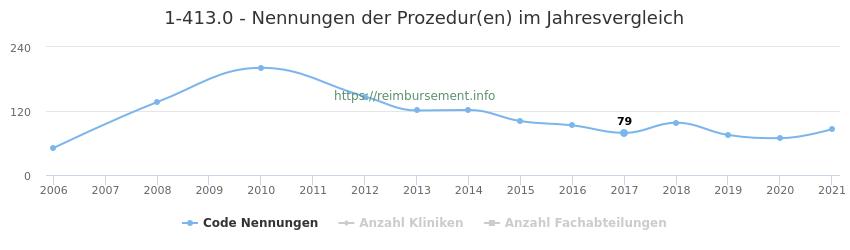 1-413.0 Nennungen der Prozeduren und Anzahl der einsetzenden Kliniken, Fachabteilungen pro Jahr