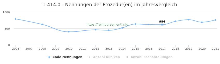 1-414.0 Nennungen der Prozeduren und Anzahl der einsetzenden Kliniken, Fachabteilungen pro Jahr