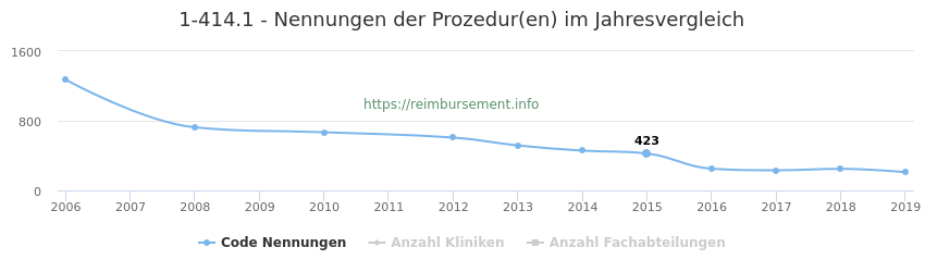 1-414.1 Nennungen der Prozeduren und Anzahl der einsetzenden Kliniken, Fachabteilungen pro Jahr