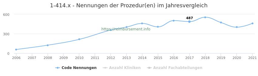 1-414.x Nennungen der Prozeduren und Anzahl der einsetzenden Kliniken, Fachabteilungen pro Jahr