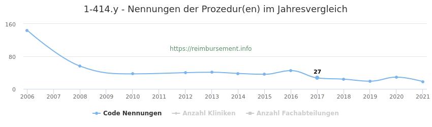 1-414.y Nennungen der Prozeduren und Anzahl der einsetzenden Kliniken, Fachabteilungen pro Jahr