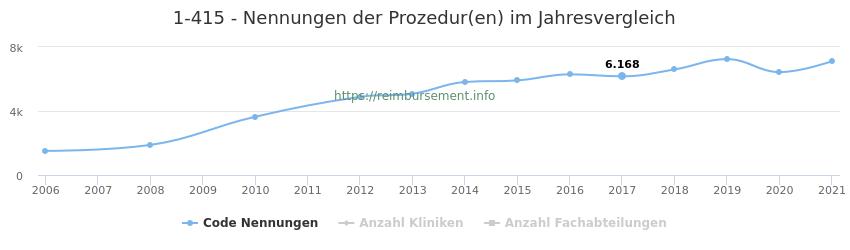 1-415 Nennungen der Prozeduren und Anzahl der einsetzenden Kliniken, Fachabteilungen pro Jahr