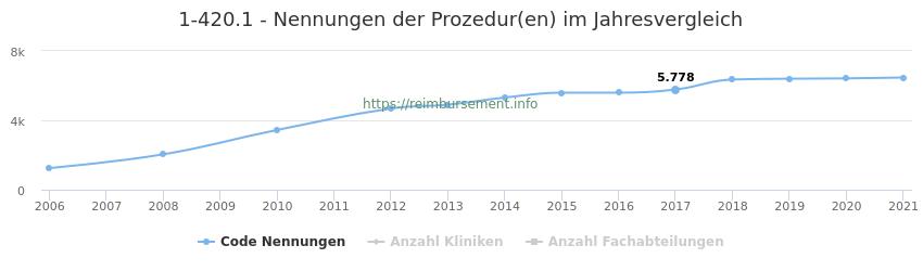 1-420.1 Nennungen der Prozeduren und Anzahl der einsetzenden Kliniken, Fachabteilungen pro Jahr