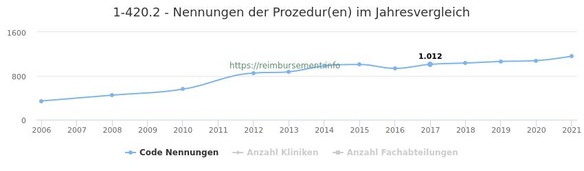 1-420.2 Nennungen der Prozeduren und Anzahl der einsetzenden Kliniken, Fachabteilungen pro Jahr