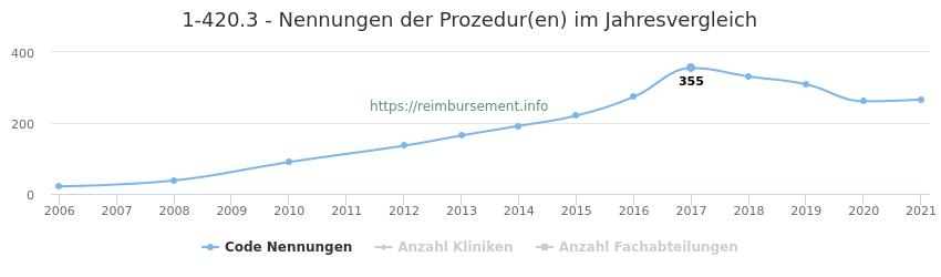 1-420.3 Nennungen der Prozeduren und Anzahl der einsetzenden Kliniken, Fachabteilungen pro Jahr