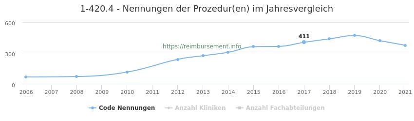1-420.4 Nennungen der Prozeduren und Anzahl der einsetzenden Kliniken, Fachabteilungen pro Jahr