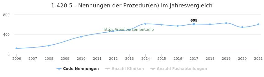 1-420.5 Nennungen der Prozeduren und Anzahl der einsetzenden Kliniken, Fachabteilungen pro Jahr