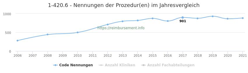 1-420.6 Nennungen der Prozeduren und Anzahl der einsetzenden Kliniken, Fachabteilungen pro Jahr