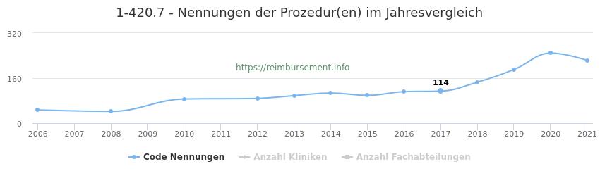 1-420.7 Nennungen der Prozeduren und Anzahl der einsetzenden Kliniken, Fachabteilungen pro Jahr